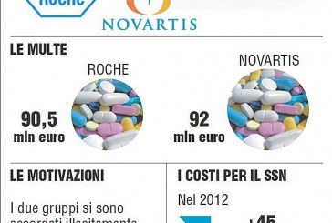 Farmaci. Roche, paghiamo multa Antitrust. Ma confidiamo in sentenza Tar