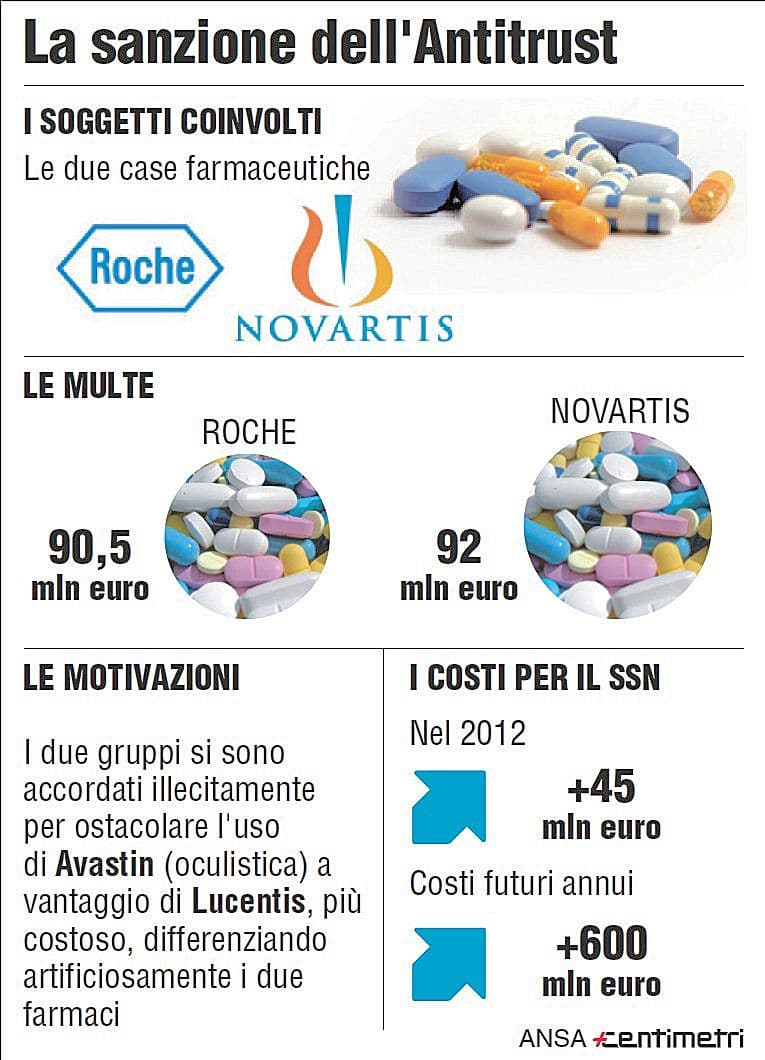 Farmaci. Roche, paghiamo multa Antitrust. Ma confidiamo in sentenza Tar