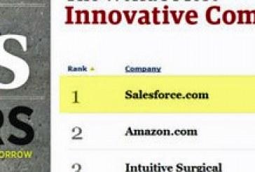 E' Salesforce l'azienda più innovativa del mondo per Forbes, Amazon sesta. Al secondo posto la farmaceutica Alexion Pharmaceuticals