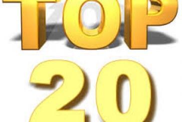 I 20 principali farmaci della pipeline di Pharma fino al 2020