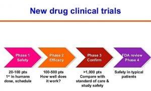 clinical-trials