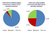 UK. Studenti di farmacia: insegnateci a prescrivere già all'università