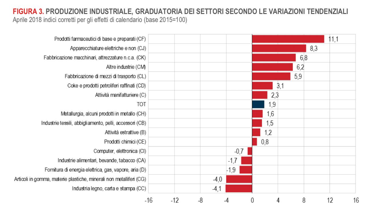 ISTAT. Ad aprile 2018 produzione di prodotti farmaceutici +11,1%