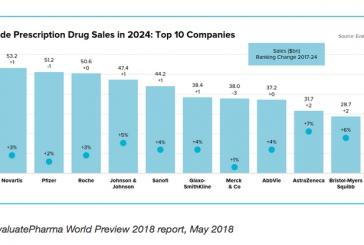Novartis sarà la principale compagnia di farmaci da prescrizione nel 2024