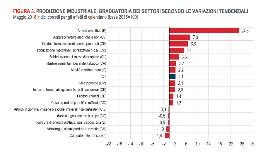 ISTAT. A maggio 2018 produzione di prodotti farmaceutici +6,6%