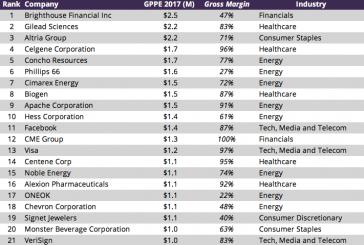 Le vere 21 big di Wall Street. Gilead Sciences utile lordo di $2,2 milioni per dipendente
