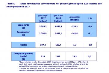Spesa farmaceutica, i dati Aifa: convenzionata netta in flessione del -5,1% rispetto al 2017