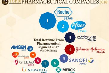 Multinazionali farmaceutiche, le Top 10 nel 2018