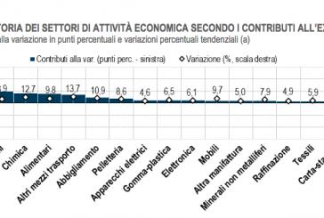 ISTAT. Commercio estero: nel mese di ottobre articoli farmaceutici, chimico-medicinali e botanici +45,0%