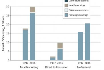 USA. L'attività promozionale per i farmaci negli ultimi 20 anni è raddoppiata. Una realtà non paragonabile con l'Italia