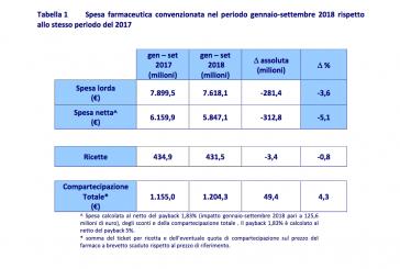 AIFA. Monitoraggio della Spesa Farmaceutica Nazionale e Regionale (gennaio / dicembre 2017): 15,9% del FSN