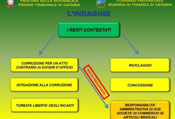 Corruzione dispositivi Catania. In libertà Morgia e Tirri. Nessun ISF coinvolto ma l'Assessore se l'era presa proprio con gli ISF