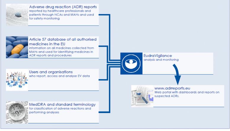 Il nuovo sistema EudraVigilance migliora la segnalazione degli effetti collaterali e il rilevamento dei segnali di sicurezza