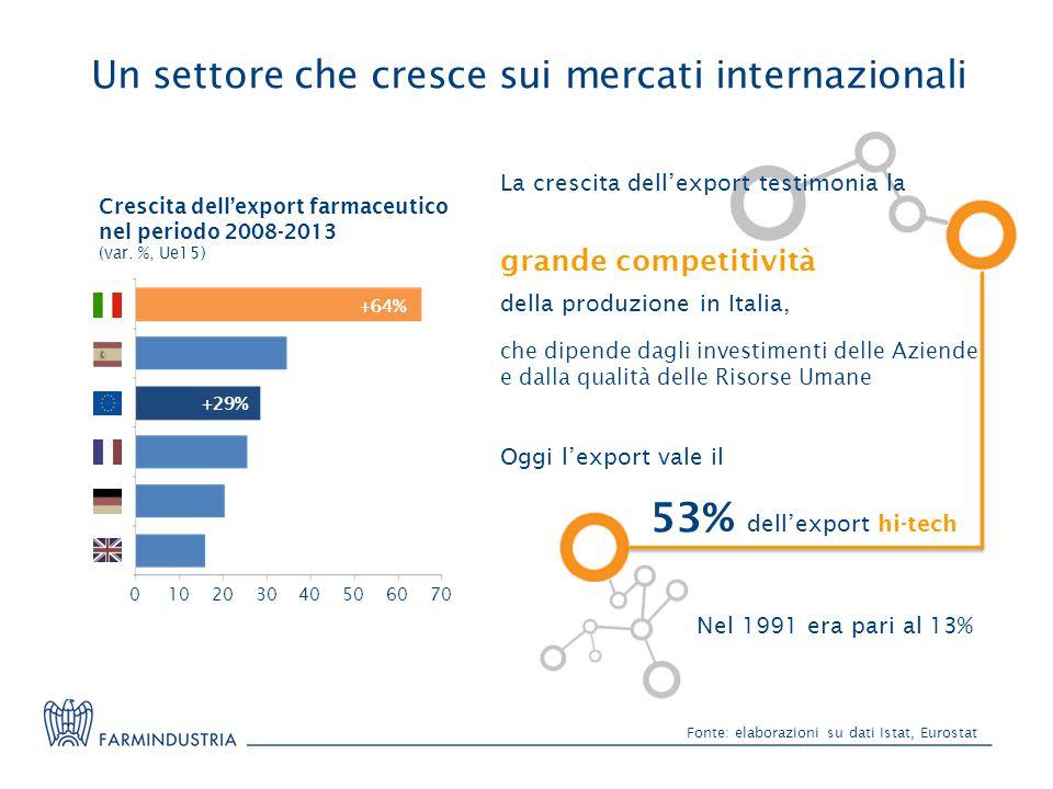 Farmaceutica italiana a gonfie vele: superata anche la Germania, è prima in Europa