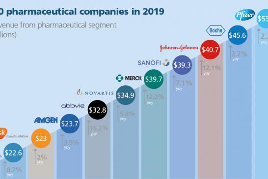 Pfizer, Roche e Johnson & Johnson sono i leader dell'industria farmaceutica mondiale