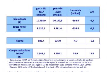 AIFA. Verifica  del  Tetto  della  spesa  farmaceutica  convenzionata  (7,96%  del fabbisogno sanitario nazionale)