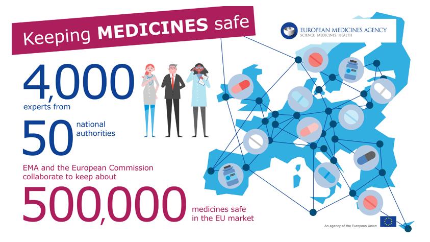 EMA. Campagna sui social per evidenziare l'attività per rendere sicuri e efficaci i farmaci in Europa