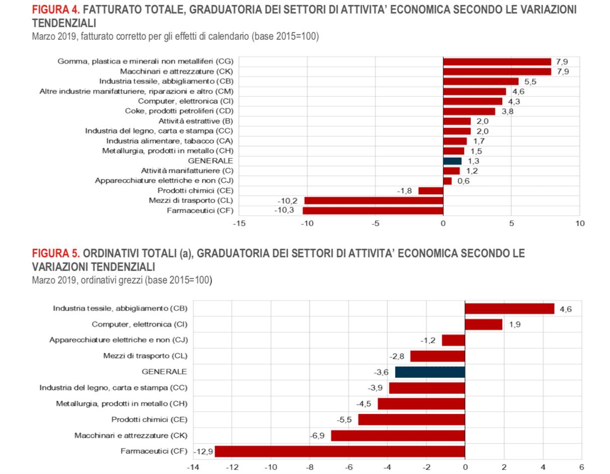 """ISTAT. A marzo anche fatturato e ordinativi in picchiata per l'industria farmaceutica: -10,3 e -12,9. Bene le esportazioni: + 17,2. Farmacoeconomista: """"Ecco perché"""""""