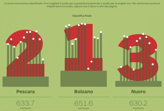 Indice della salute. La classifica delle province italiane secondo il Sole 24ORE