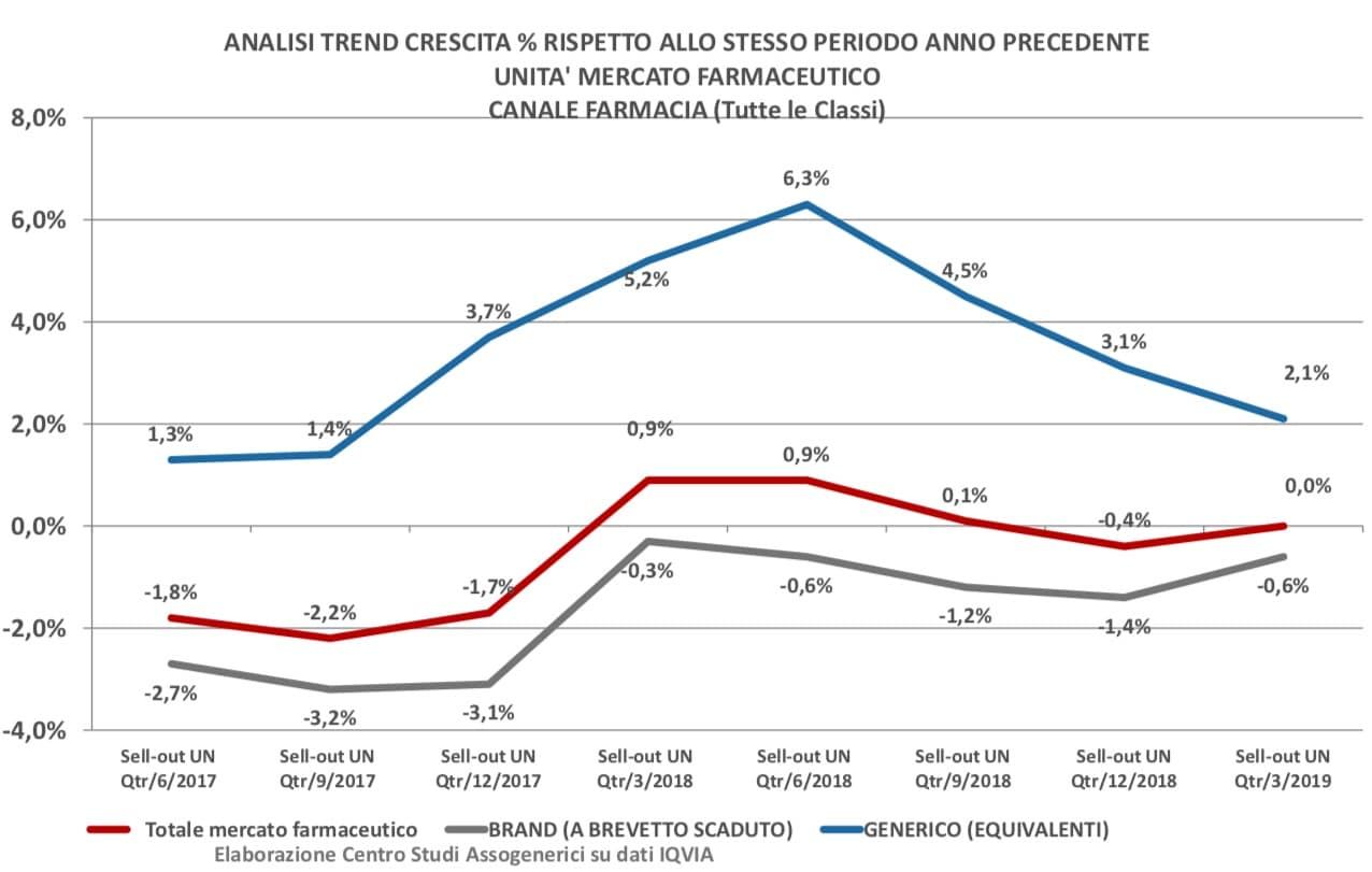 Il mercato italiano dei farmaci generici: dati gennaio-marzo 2019