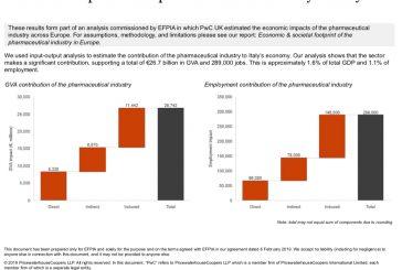 L'industria farmaceutica genera 2,5 milioni di posti di lavoro in Europa