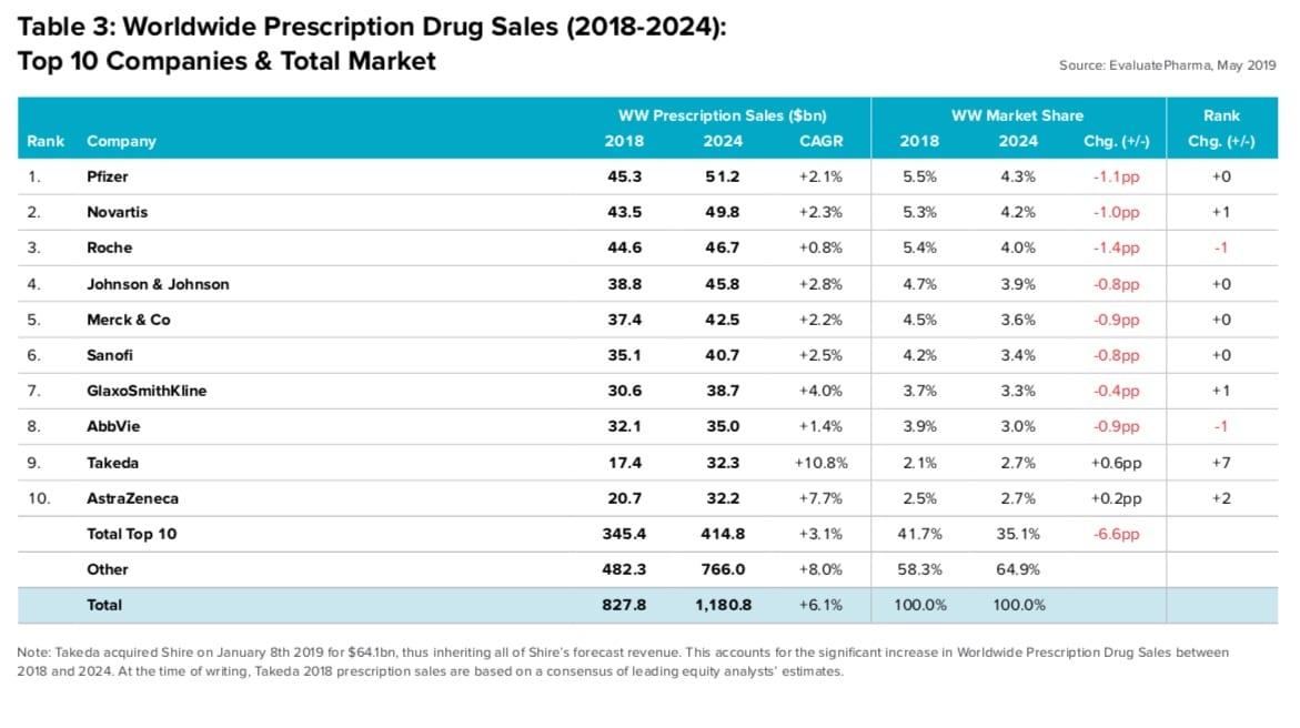EvaluatePharma. Previsione vendite farmaci fino al 2024. Prima azienda Pfizer, primo farmaco Keytruda