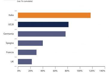 Assemblea Farmindustria: in 10 anni export +117% e produzione del +22%, ma dimenticano di citare i 15.000 ISF licenziati nello stesso periodo
