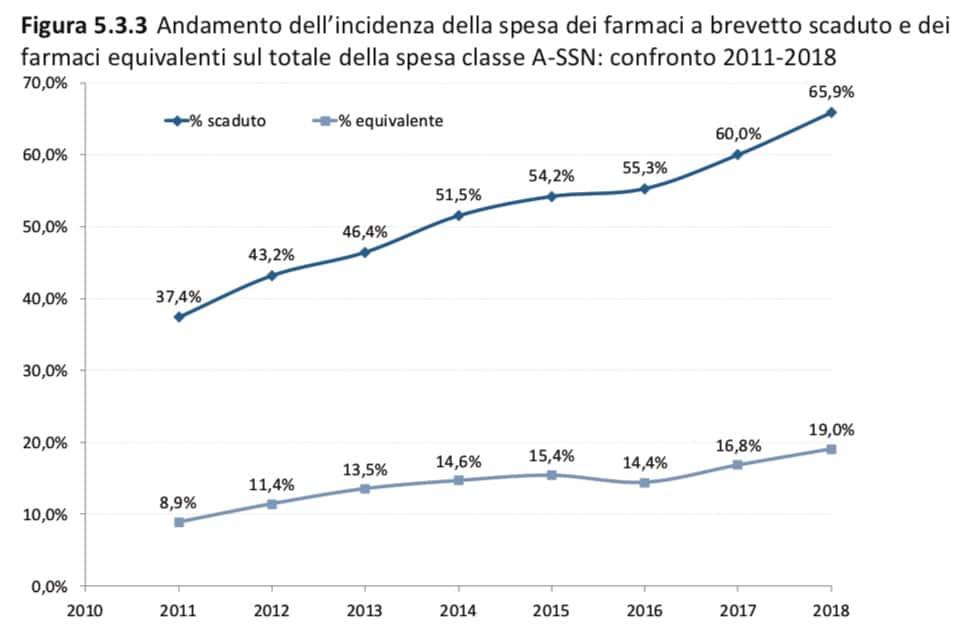 Continuano a crescere i consumi di farmaci a brevetto scaduto