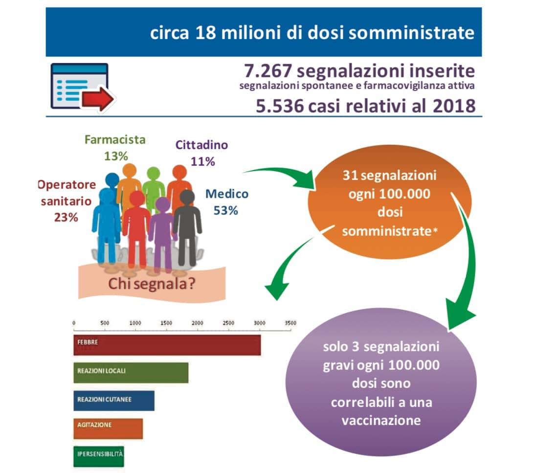 AIFA. Rapporto vaccini. Reazioni avverse: 12 segnalazioni ogni 100.000 abitanti.