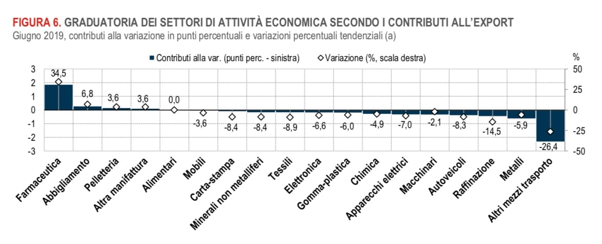 ISTAT. A giugno impennata all'export di prodotti farmaceutici: +34,5%. Male il mercato interno