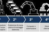 Scaccabarozzi (Farmindustria): in arrivo 3mila assunzioni con profili 4.0. Anche gli informatori scientifici dovranno maturare competenze digitali.