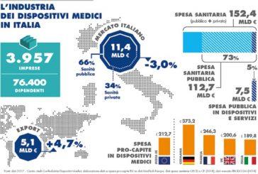 Assortopedia entra in Confindustria Dispositivi medici. Rappresentano 4100 aziende. N.d.R.