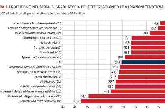 ISTAT Produzione Industriale a maggio. I cali minori si osservano nella produzione di prodotti farmaceutici: -4,2%