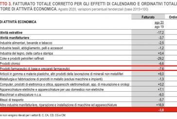ISTAT. Ad agosto calo fatturato (-7.6%) e ordinativi (-8,9%) di prodotti farmaceutici